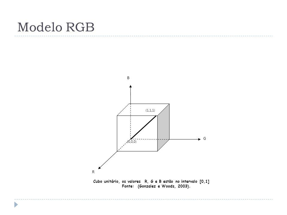 Modelo RGB R. G. B. (0,0,0) (1,1,1) Cubo unitário, os valores R, G e B estão no intervalo [0,1]